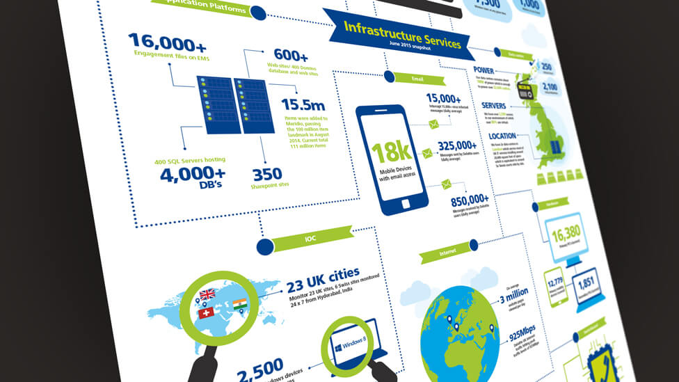 internal communications infographic