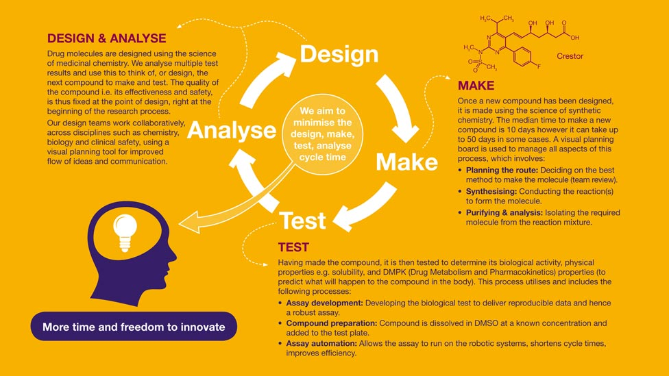 process infographic design